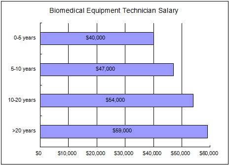 biomedical equipment technician salary