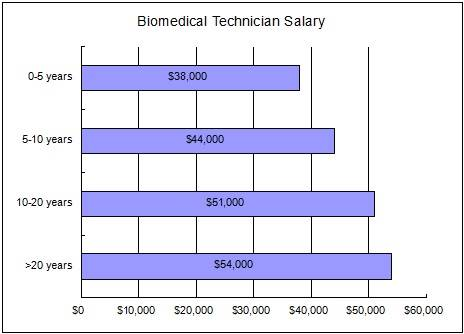 biomedical technician salary